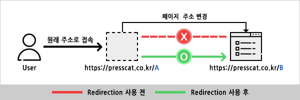 Redirection 플러그인 사용 전과 사용 후 비교