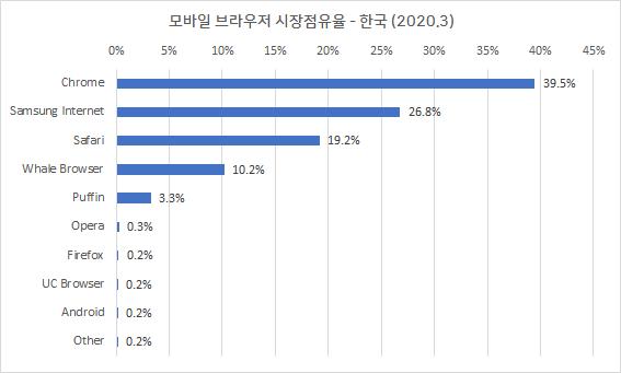 모바일 브라우저 시장 점유율 - 한국 (2020.3)