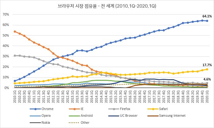 브라우저 시장 점유율 - 전 세계 (2010.1Q-2020.1Q)