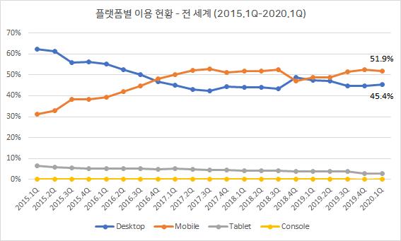 플랫폼별 이용 현황 - 전 세계 (2015.1Q-2020.1Q)