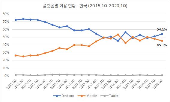 플랫폼별 이용 현황 - 한국 (2015.1Q-2020.1Q)